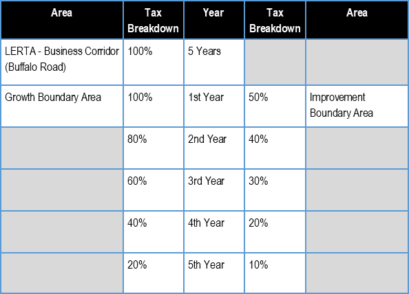 Chart showing tax abatement available for new business